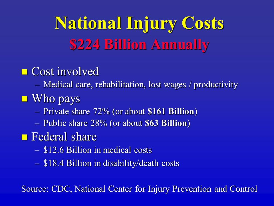 National Injury Costs $224 Billion Annually