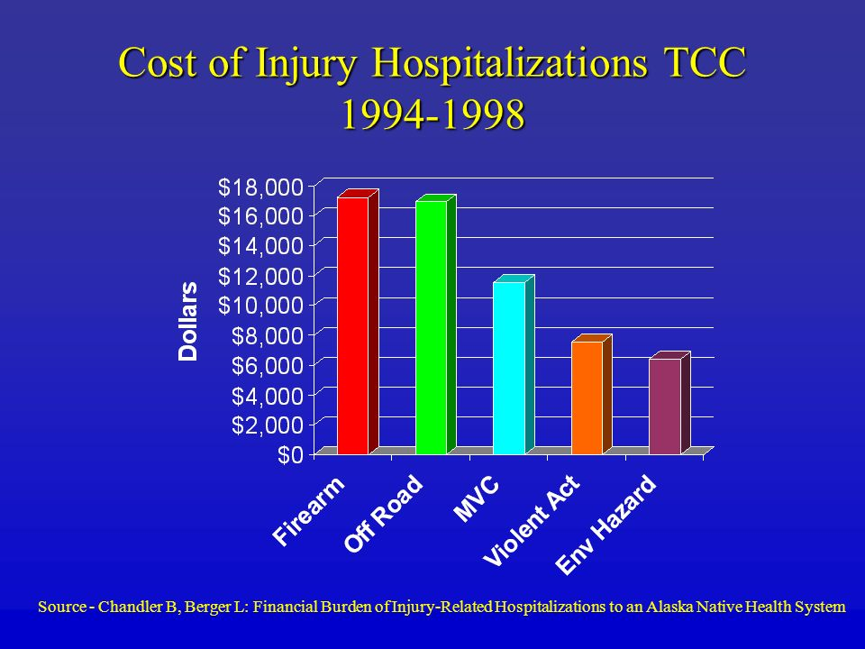 Cost of Injury Hospitalizations TCC 1994-1998