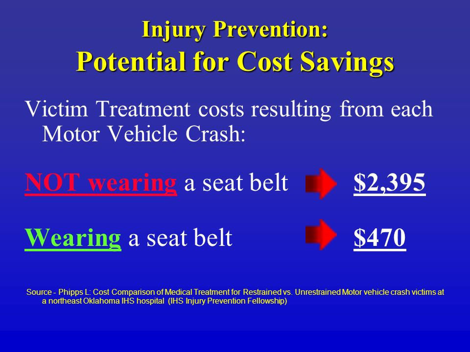 Injury Prevention: Potential for Cost Savings