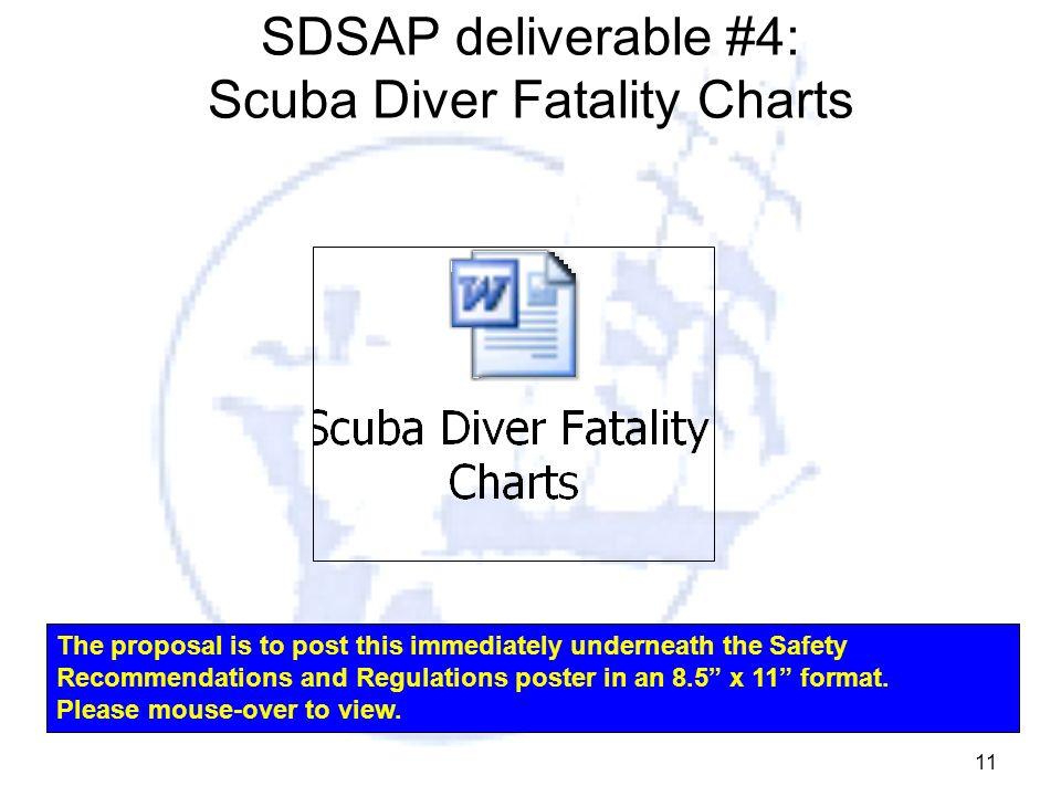 SDSAP deliverable #4: Scuba Diver Fatality Charts