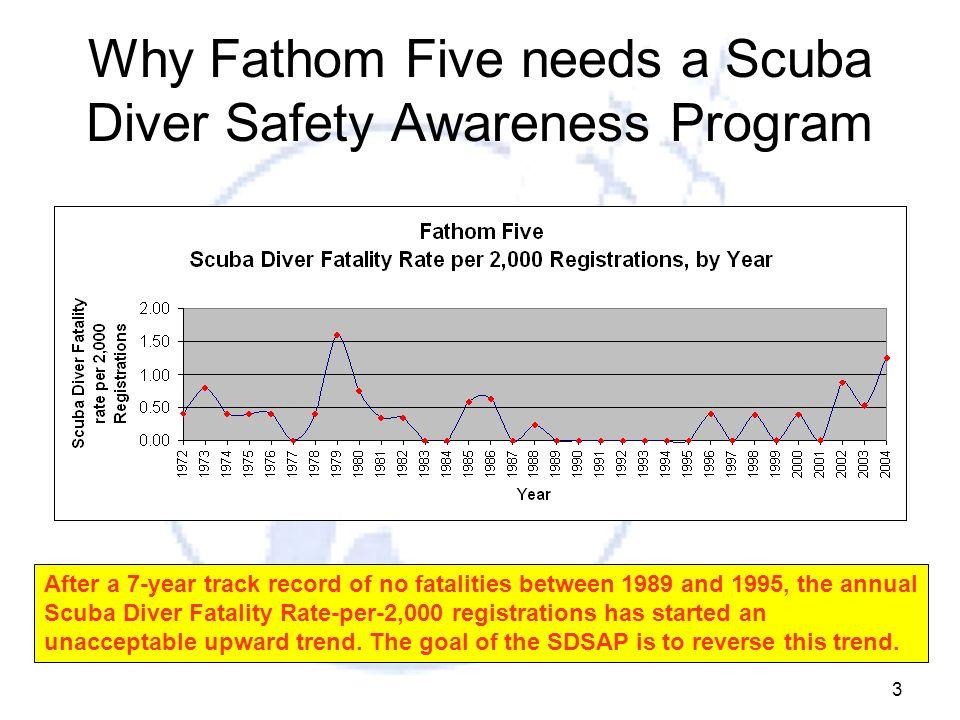 Why Fathom Five needs a Scuba Diver Safety Awareness Program