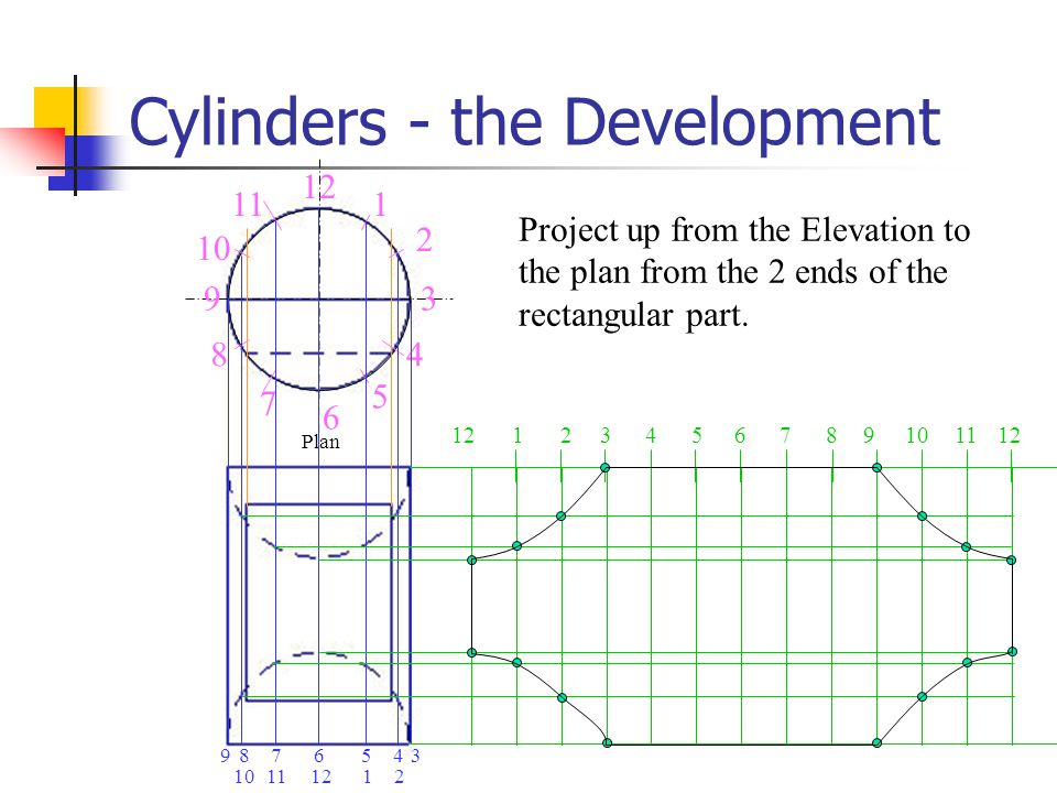 Cylinders - the Development