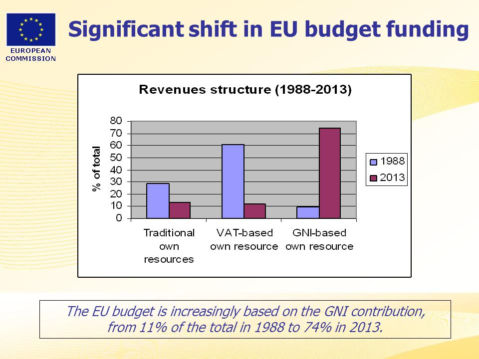 Significant shift in EU budget funding
