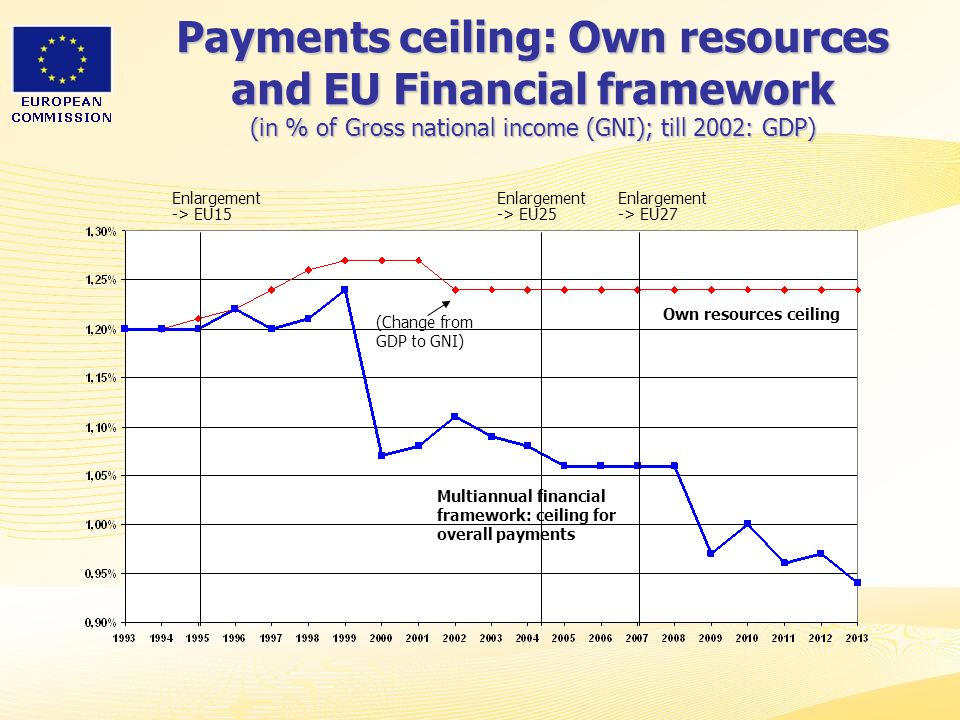 Payments ceiling: Own resources and EU Financial framework (in % of Gross national income (GNI); till 2002: GDP)