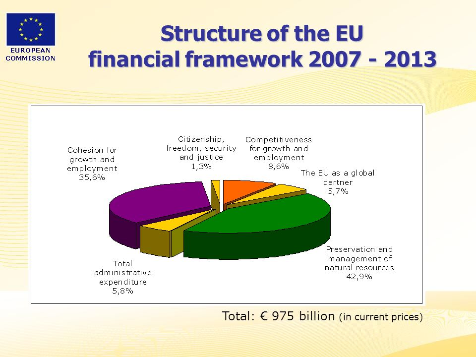 Structure of the EU financial framework 2007 - 2013