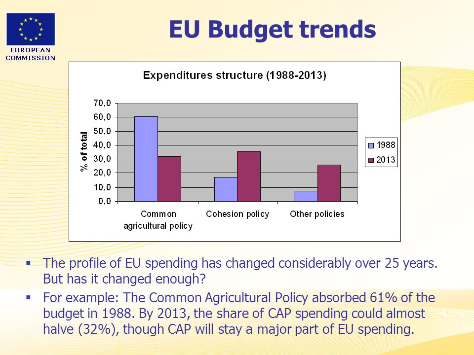 EU Budget trends The profile of EU spending has changed considerably over 25 years. But has it changed enough