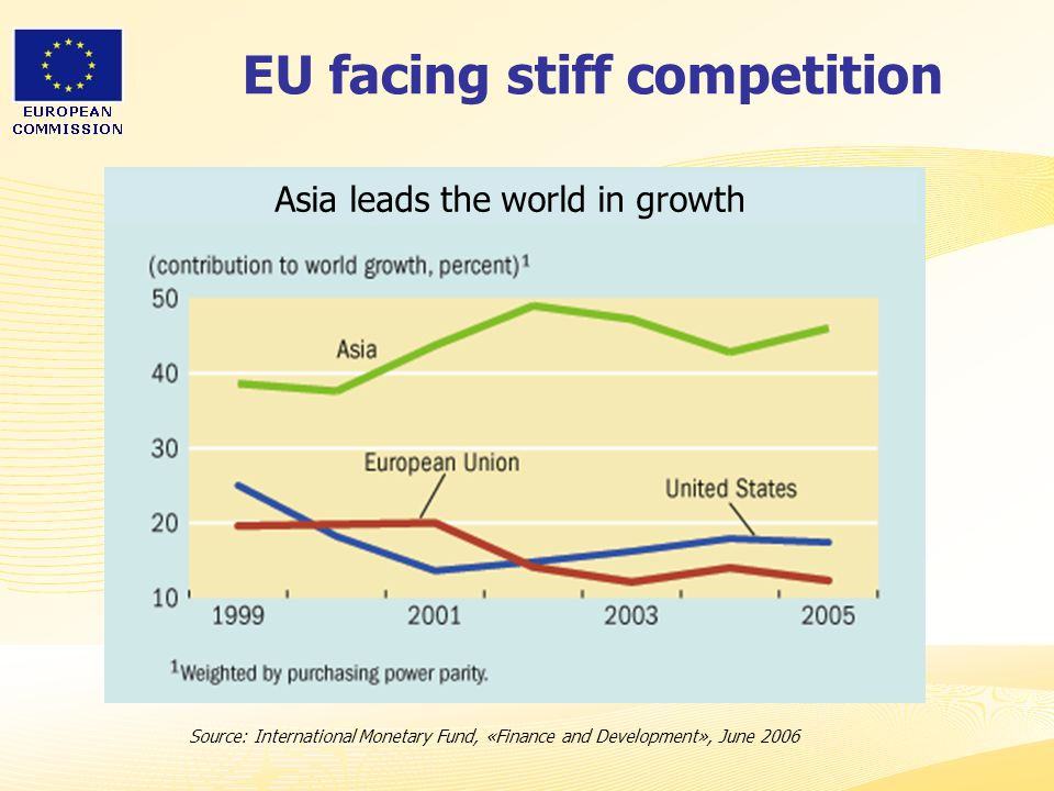 EU facing stiff competition