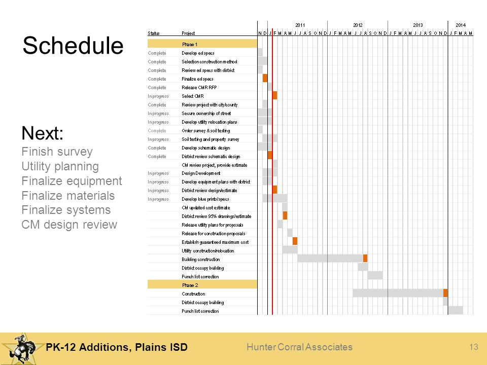 Schedule Next: Finish survey Utility planning Finalize equipment