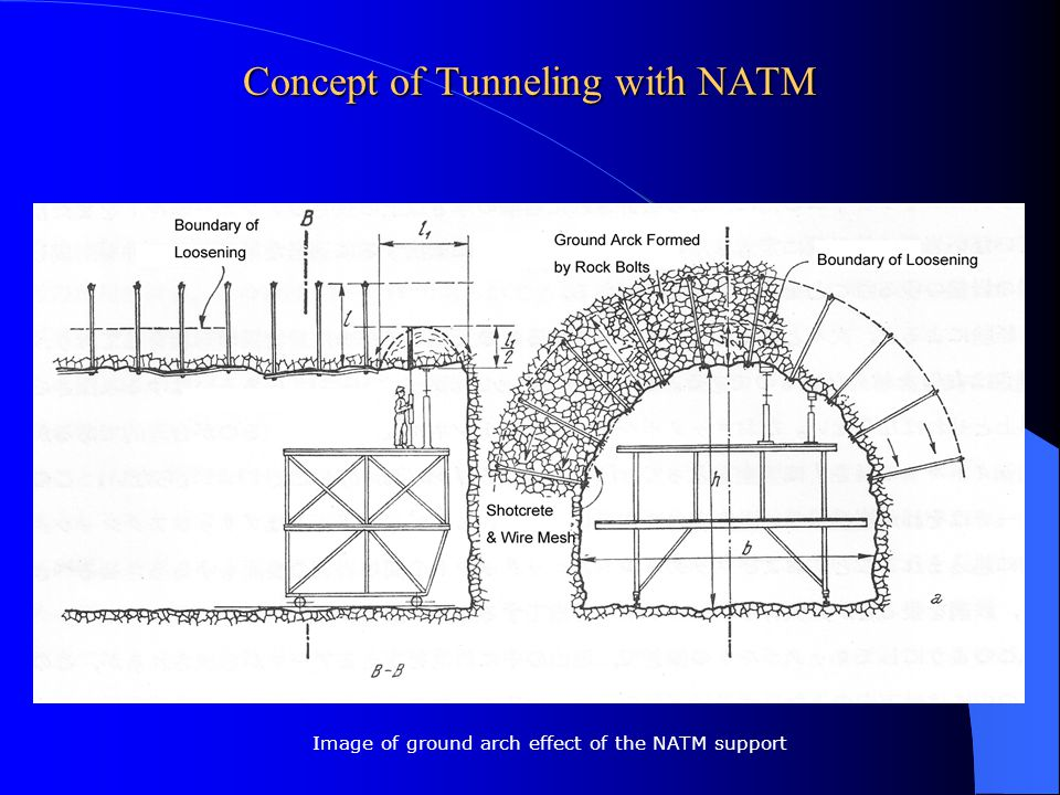 Concept of Tunneling with NATM