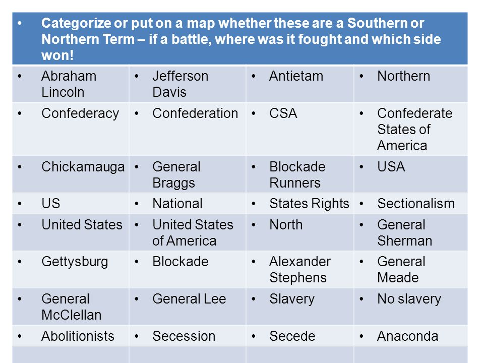 Categorize or put on a map whether these are a Southern or Northern Term – if a battle, where was it fought and which side won!