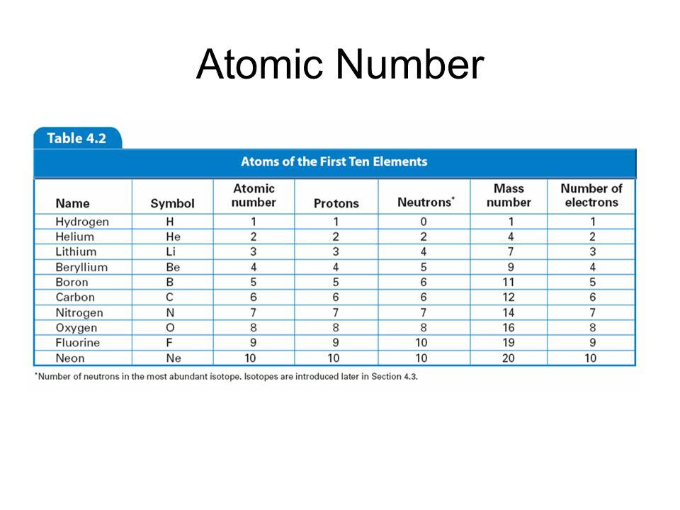 4.3 Atomic Number