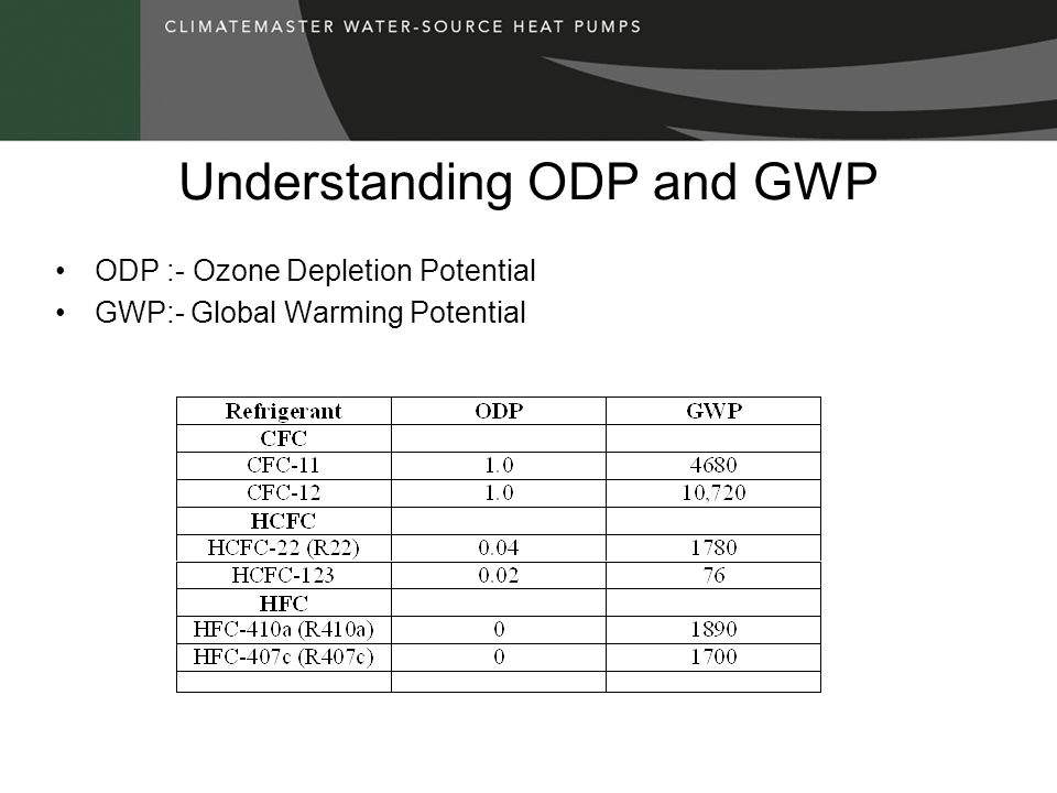 Understanding ODP and GWP