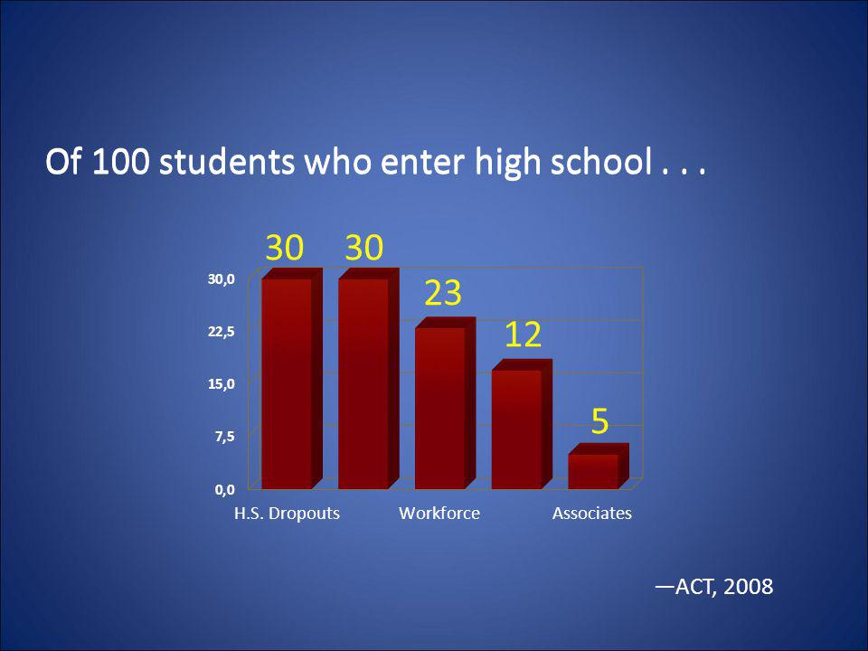 Of 100 students who enter high school . . .