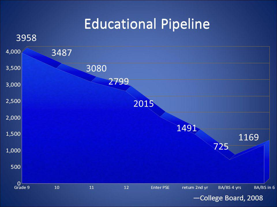 Educational Pipeline 3958 3487 3080 2799 2015 1491 1169 725 —College Board, 2008