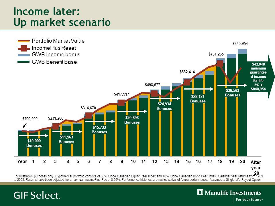Income later: Up market scenario