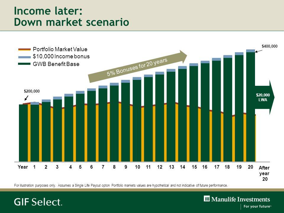 Income later: Down market scenario
