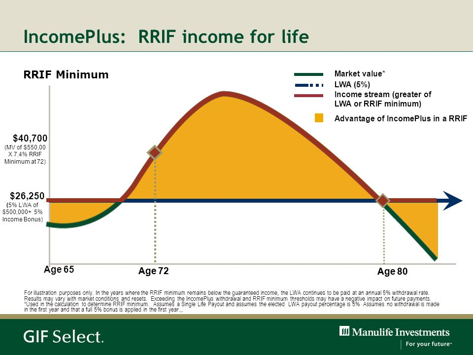 IncomePlus: RRIF income for life