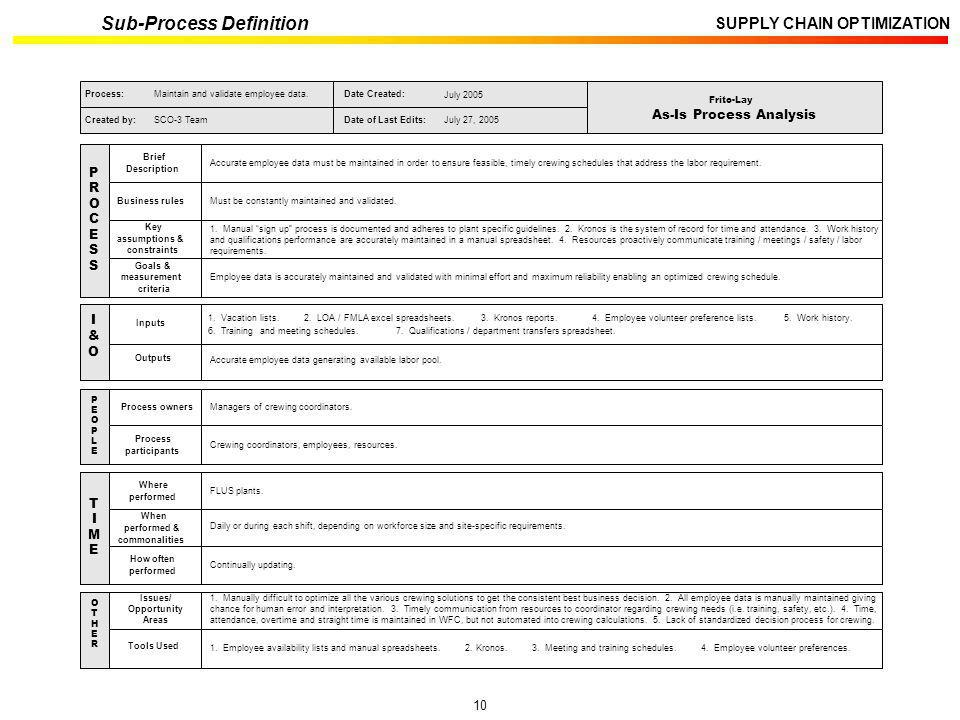 Sub-Process Definition