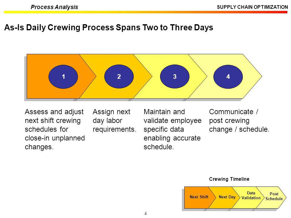 As-Is Daily Crewing Process Spans Two to Three Days