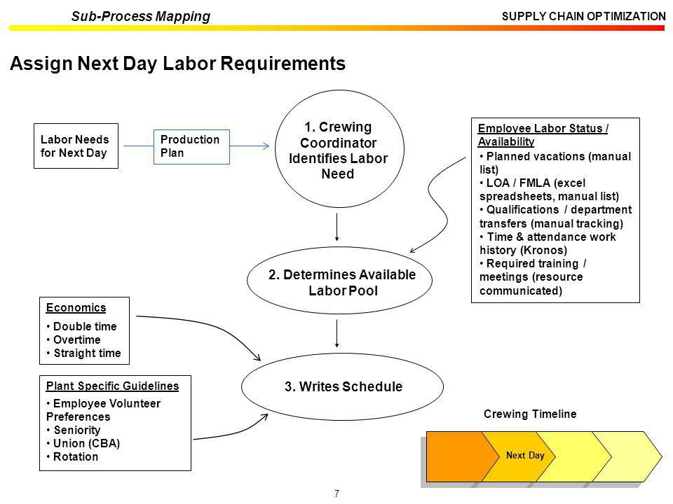1. Crewing Coordinator Identifies Labor Need