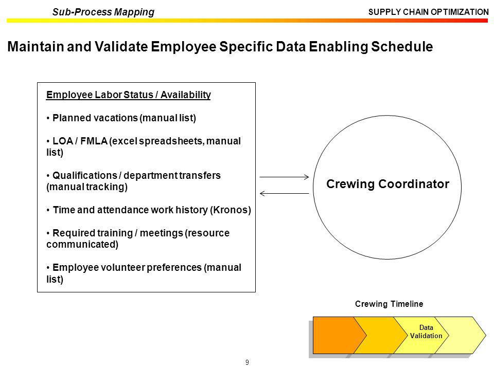 Maintain and Validate Employee Specific Data Enabling Schedule