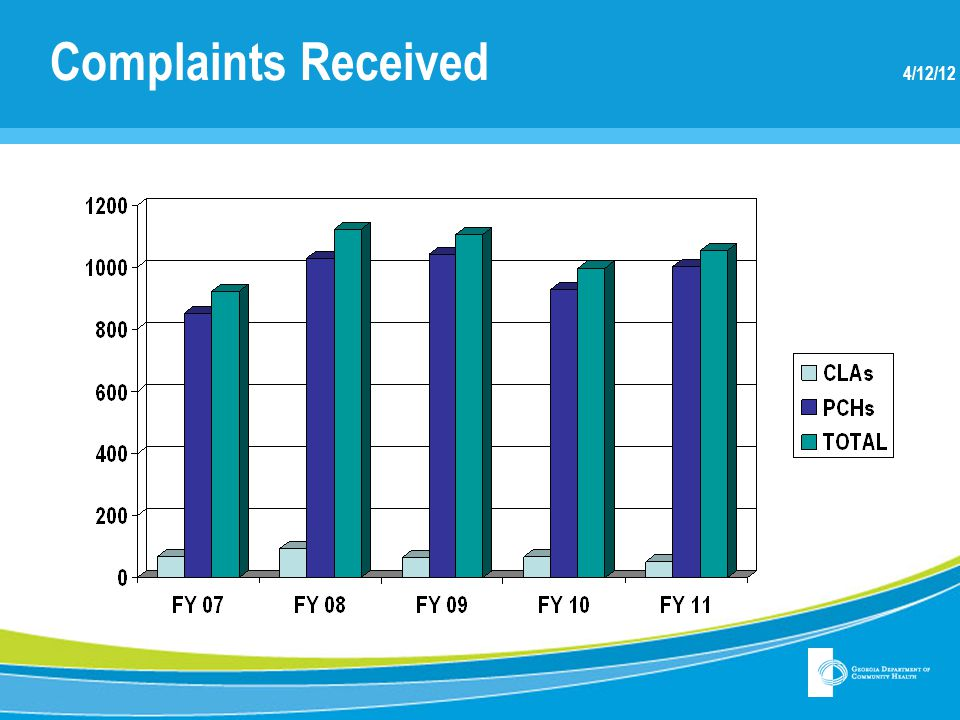 Complaints Received 4/12/12