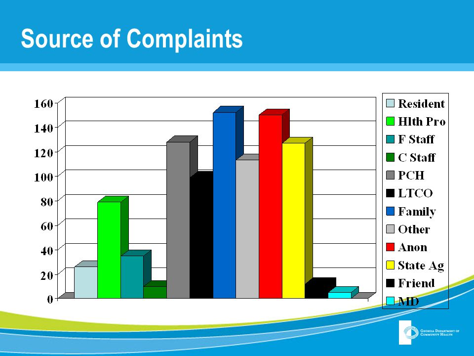 Source of Complaints Red is anonymous – represents fair chunk of complaints. Medium blue is family.