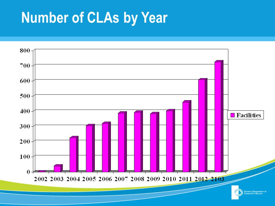 Number of CLAs by Year