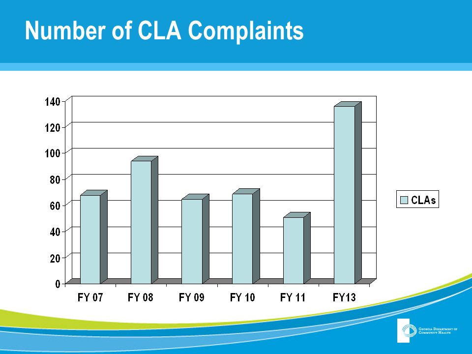 Number of CLA Complaints