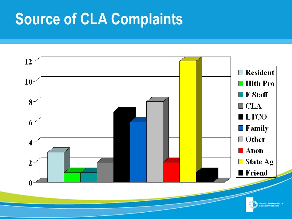 Source of CLA Complaints