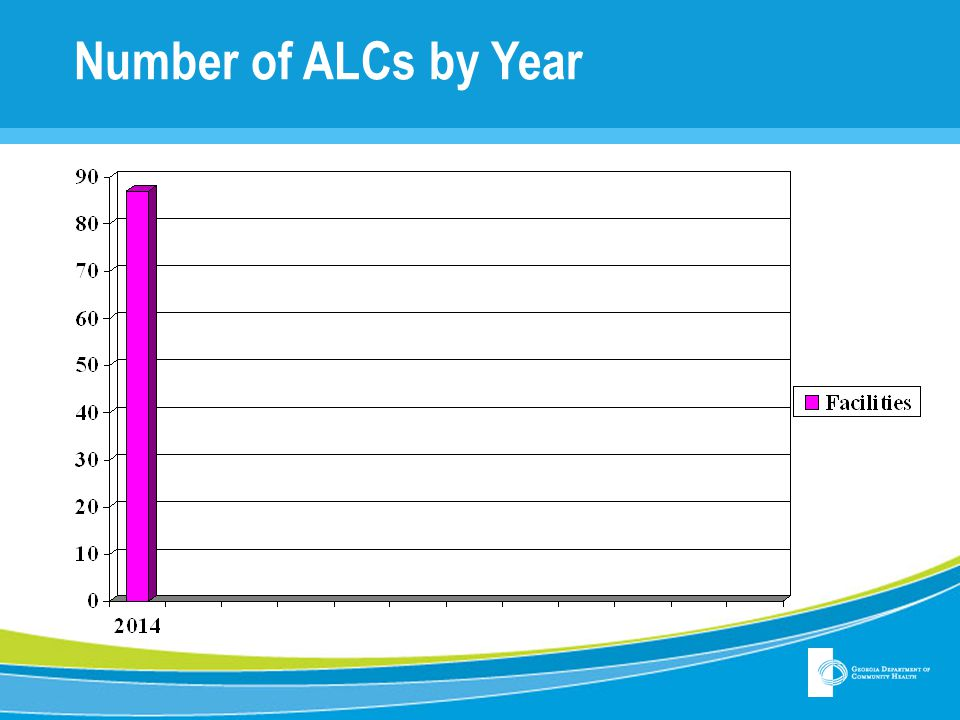 Number of ALCs by Year All 40 changed from PCHs to CLAs in FY 2003.