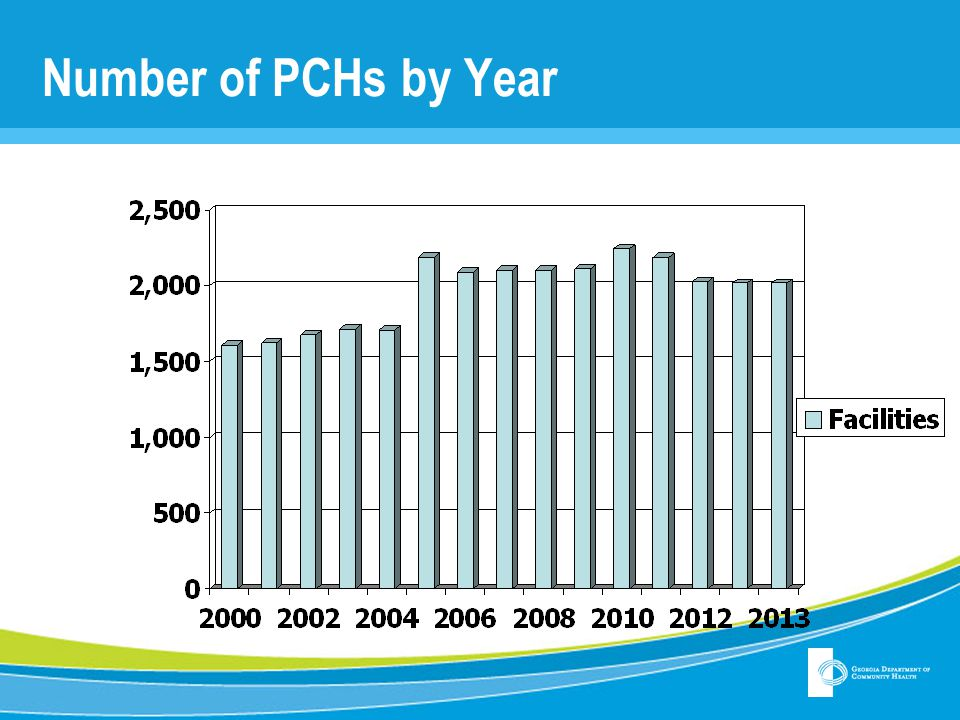 Number of PCHs by Year
