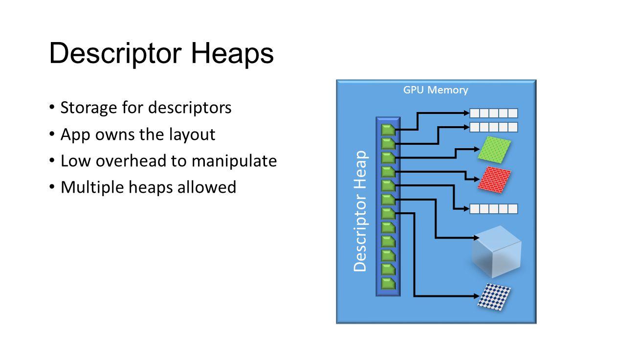 Descriptor Heaps Storage for descriptors App owns the layout