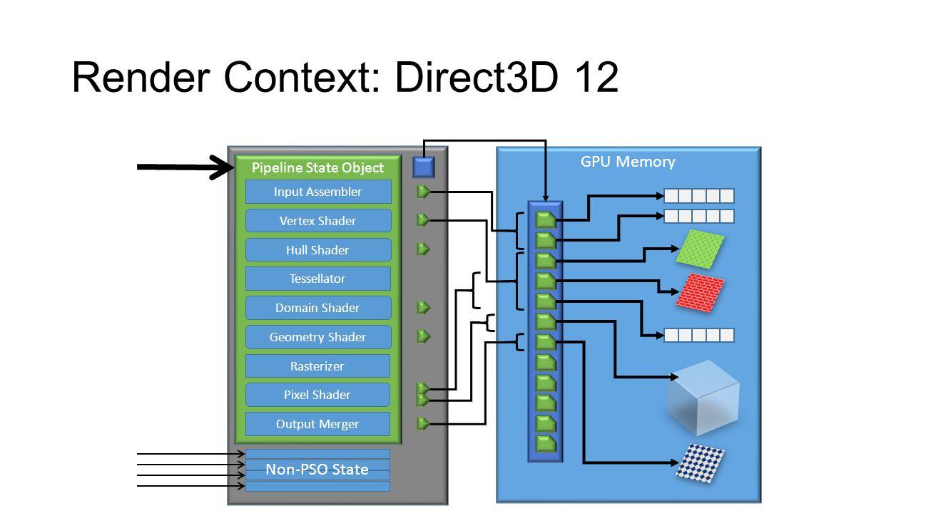 Render Context: Direct3D 12
