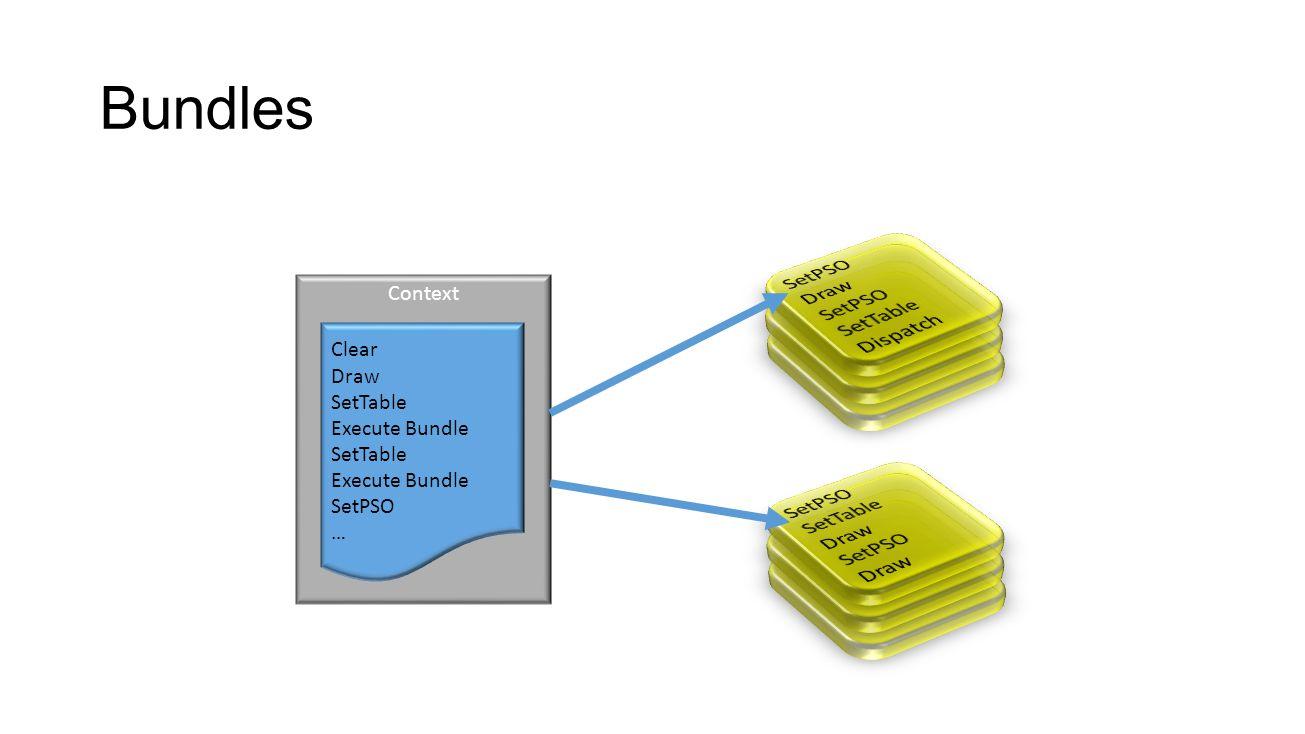 Bundles SetPSO Draw SetTable Dispatch SetPSO SetTable Draw Context
