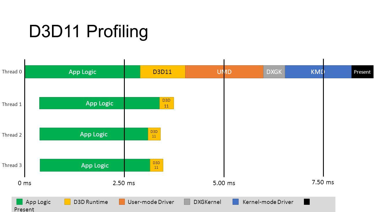D3D11 Profiling App Logic D3D11 UMD KMD DXGK App Logic App Logic