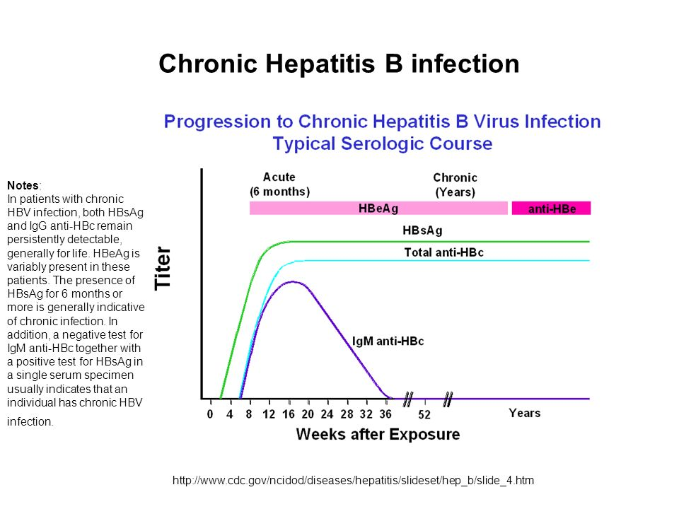 Chronic Hepatitis B infection