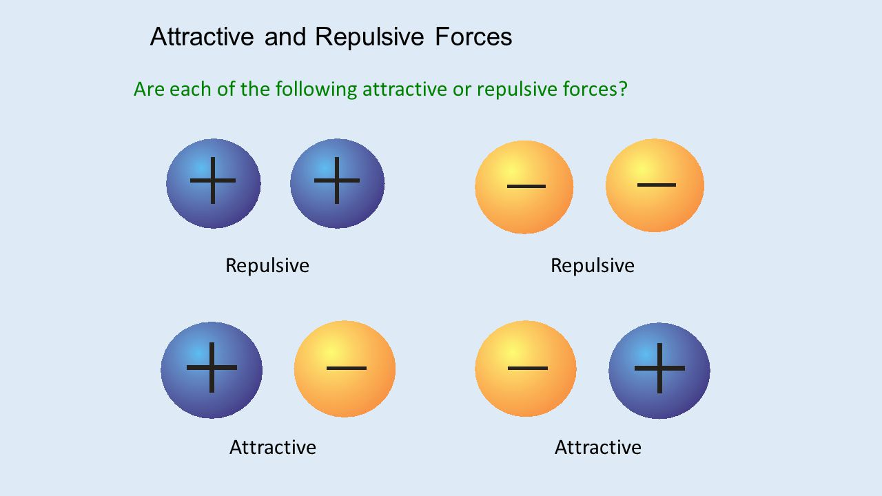 Attractive and Repulsive Forces