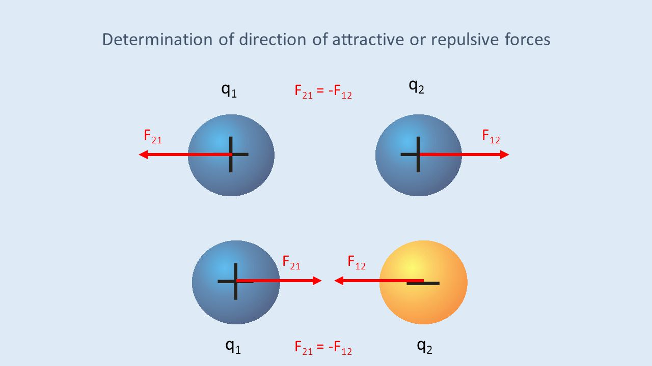 Determination of direction of attractive or repulsive forces