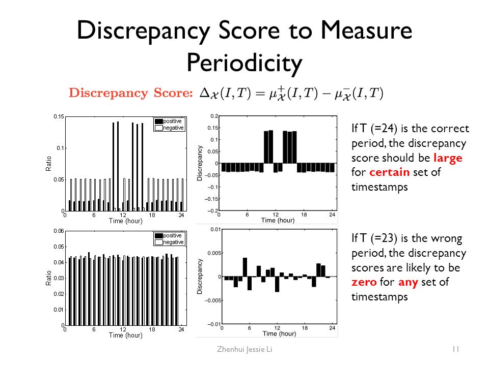 Discrepancy Score to Measure Periodicity