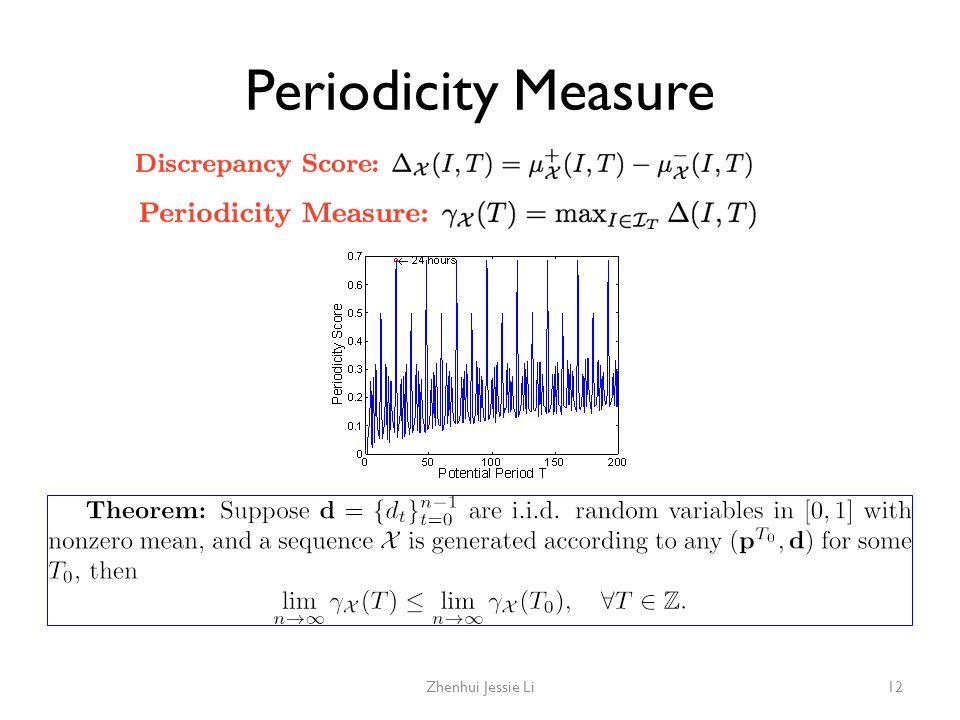Periodicity Measure