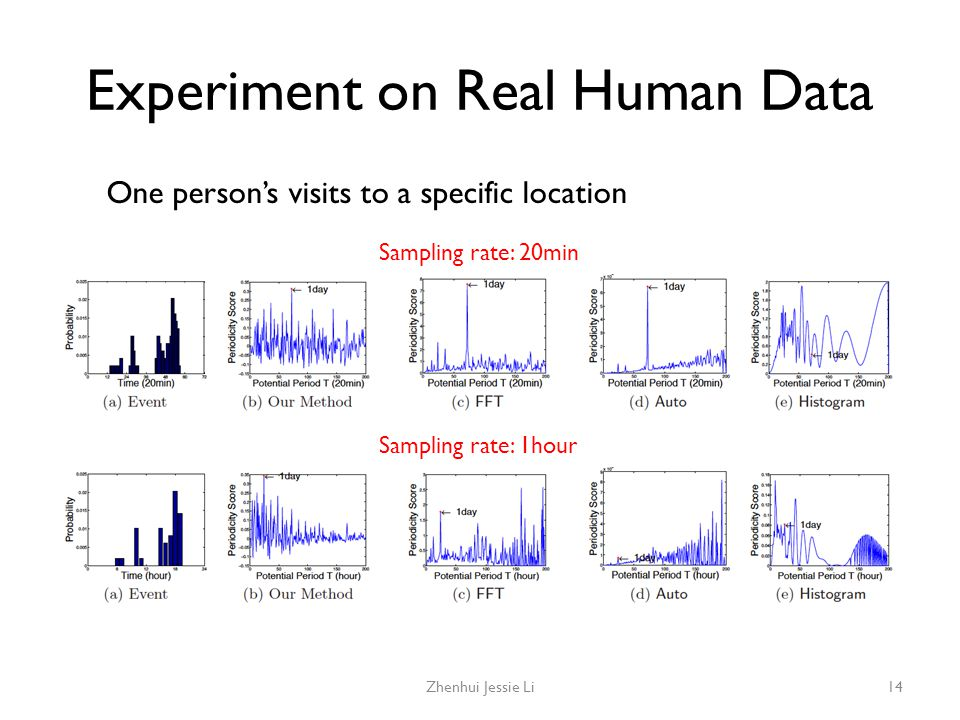Experiment on Real Human Data