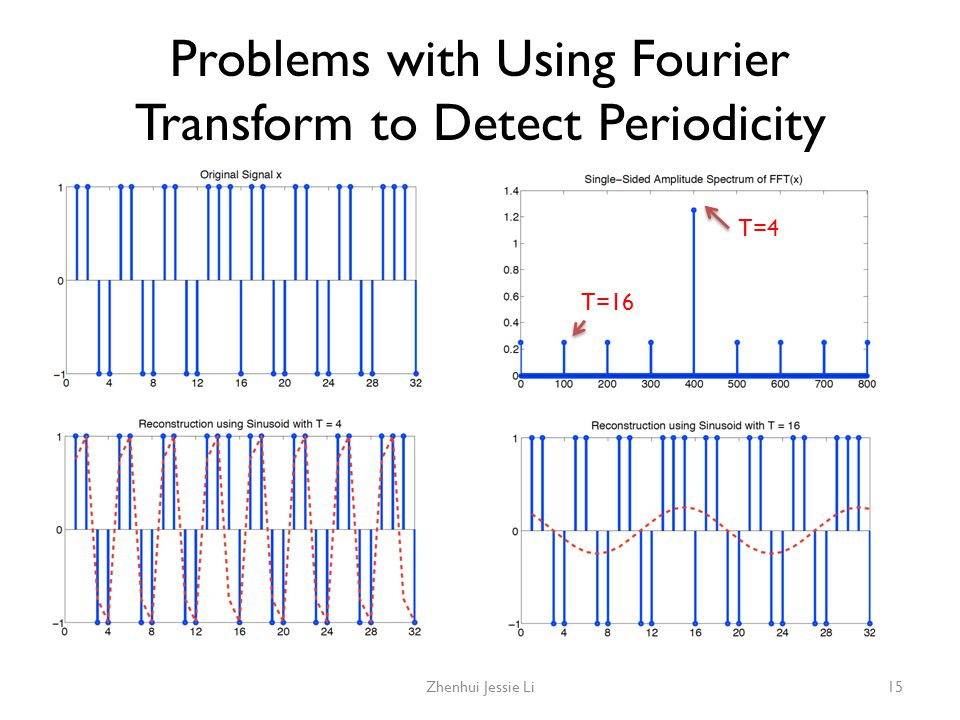 Problems with Using Fourier Transform to Detect Periodicity