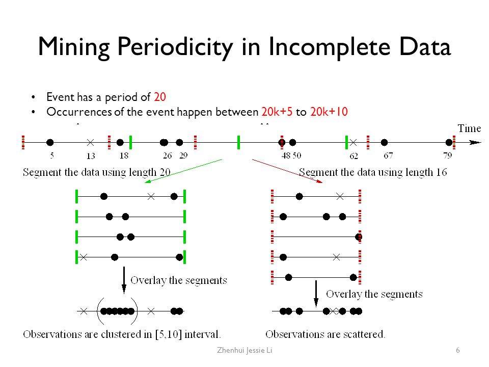 Mining Periodicity in Incomplete Data