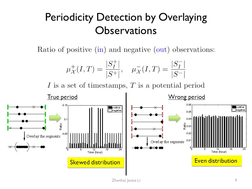 Periodicity Detection by Overlaying Observations