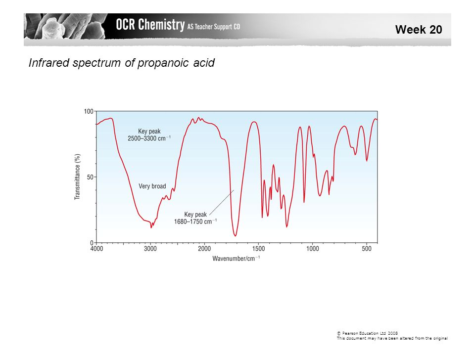 Infrared spectrum of propanoic acid