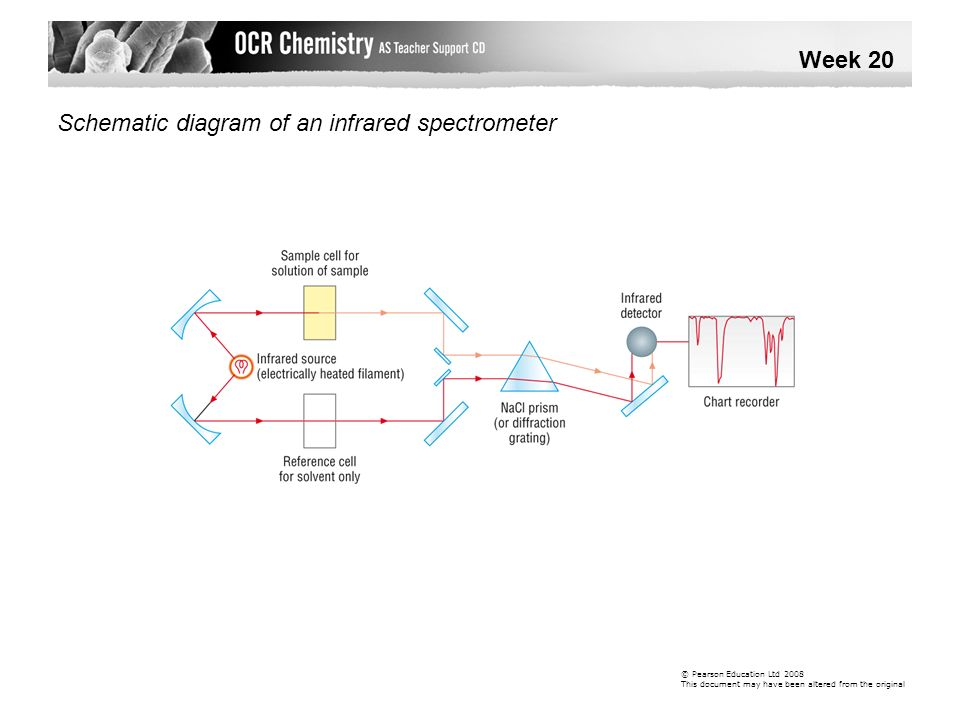 Schematic diagram of an infrared spectrometer