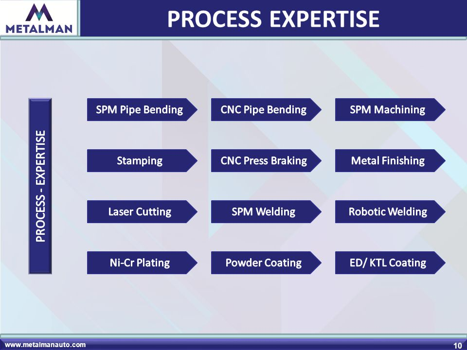 PROCESS EXPERTISE PROCESS - EXPERTISE SPM Pipe Bending