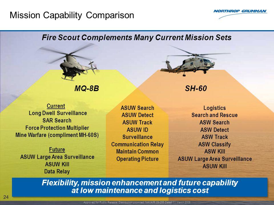 Mission Capability Comparison