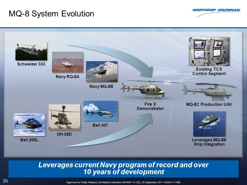Existing TCS Control Segment Leverages MQ-8B Ship Integration